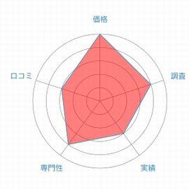 総合探偵社フルスピードレーダーチャート