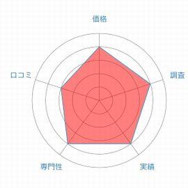 総合探偵社TSレーダーチャート